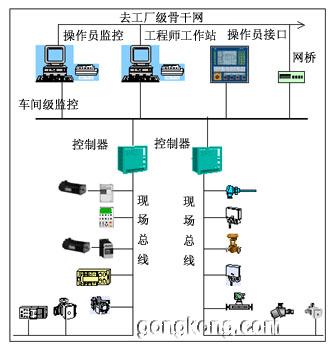 现场总线与工厂底层自动化及信息集成技-论文-中国水