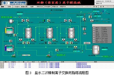 氯碱行业-离子膜烧碱自动化解决方案