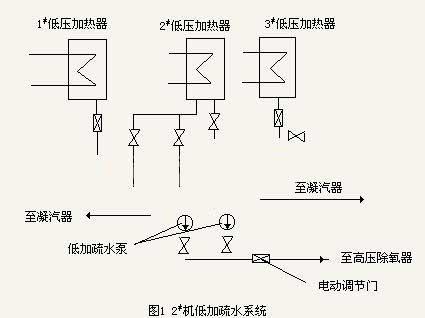 汽液两相流自调节液位控制阀在电厂中的应用图片
